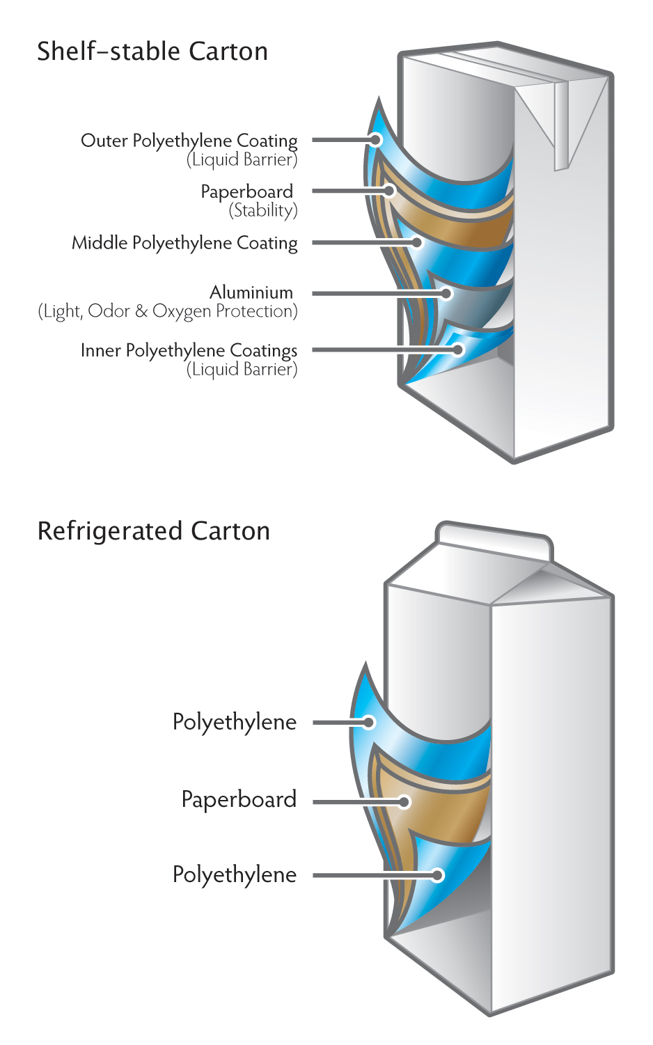 diagram of barley grain grain bin diagram cartons to be recycled news county waste and recycling