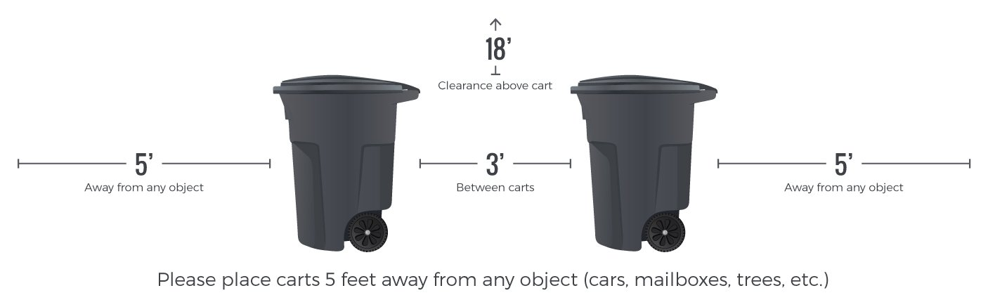 Residential Garbage Collection Service And Recycling